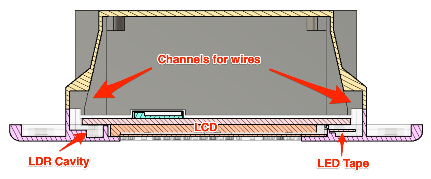 Screenshot of Fusion360, showing side profile of HASP, annotated to indicate channels in enclosure for wires leading to LED tape, LDR in relation to LCD