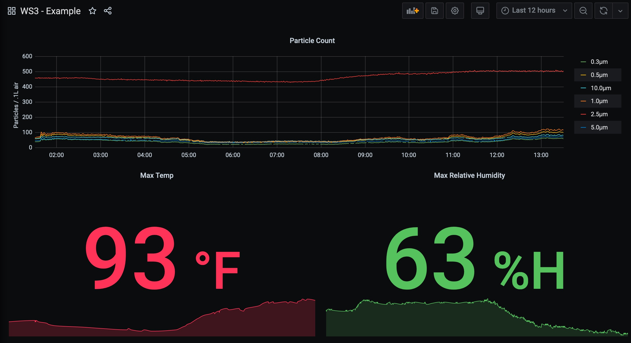 Picture showing a simple WS3 dashboard in Grafana